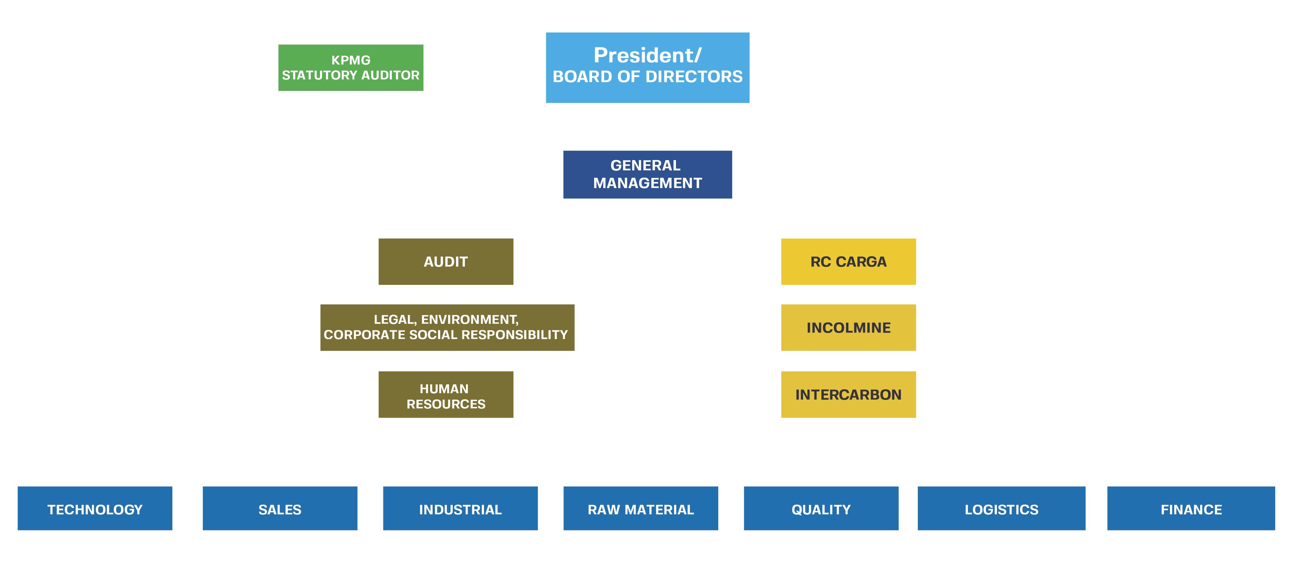 Gobierno corporativo Coquecol-04